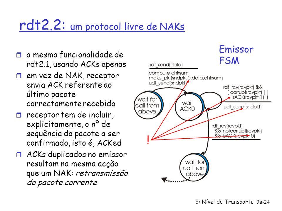 3: Nível de Transporte3a-23 rdt2.1 : discussão Emissor: r Nº de sequência adicionado a cada pacote r Dois nºs de sequência (0,1) são suficientes m Por