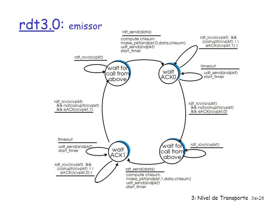 3: Nível de Transporte3a-25 rdt3.0: canais com erros e perdas Novos pressupostos: canal que está por baixo também pode perder pacotes (dados ou ACKs)
