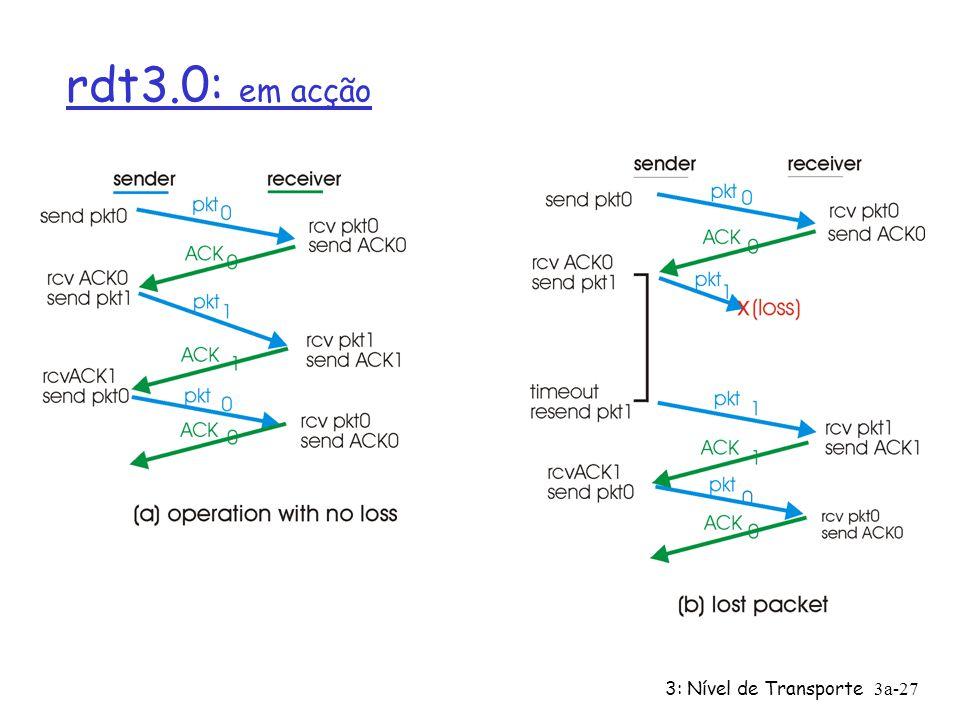 3: Nível de Transporte3a-26 rdt3.0: emissor