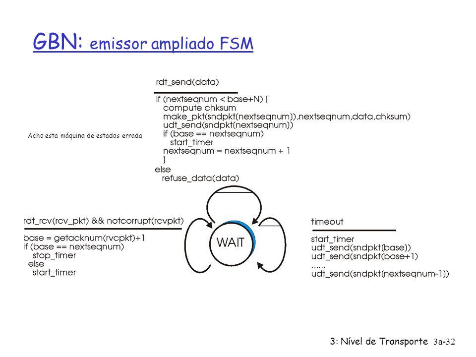 3: Nível de Transporte3a-31 Go-Back-N Emissor: r Cabeçalho do pacote com k bits para o nº de seq. r janela de até N, pacotes consecutivos ainda não co