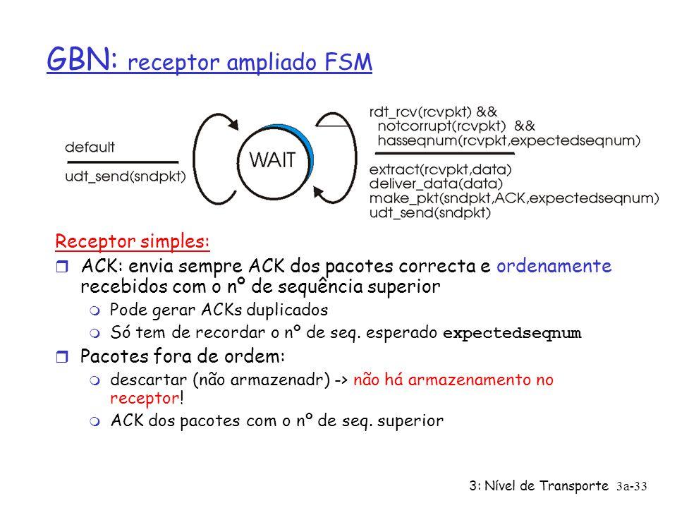 3: Nível de Transporte3a-32 GBN: emissor ampliado FSM Acho esta máquina de estados errada