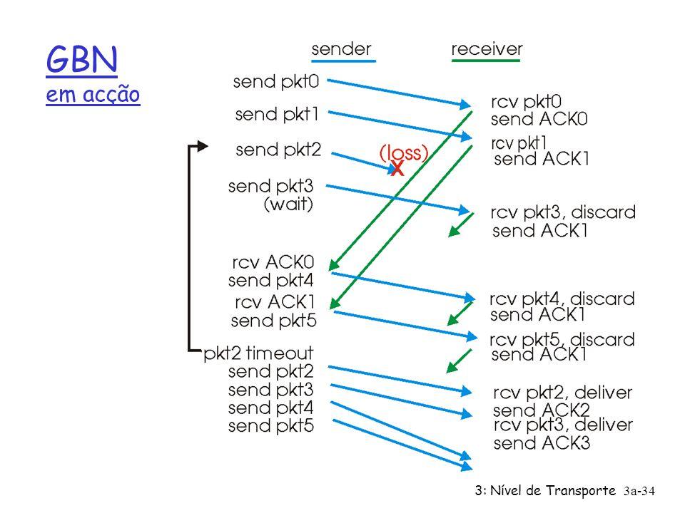 3: Nível de Transporte3a-33 GBN: receptor ampliado FSM Receptor simples: r ACK: envia sempre ACK dos pacotes correcta e ordenamente recebidos com o nº