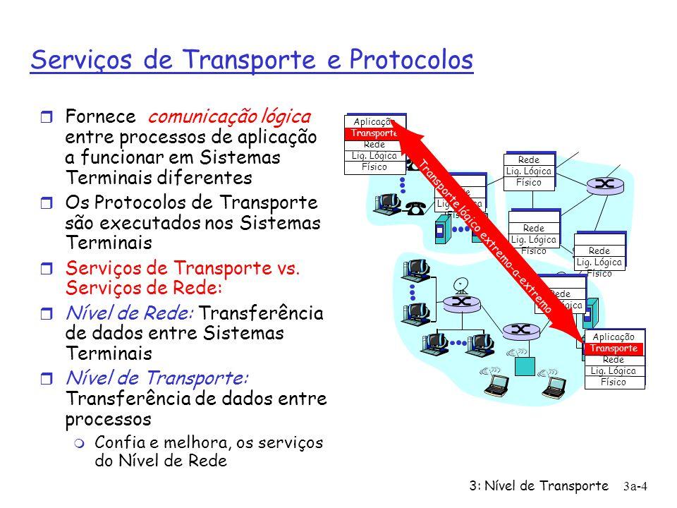 3: Nível de Transporte3a-3 Serviços de Transporte e Protocolos r Ex: cartas entre primos amarelos e azuis !!! Sistemas Terminais = casas Processos = p