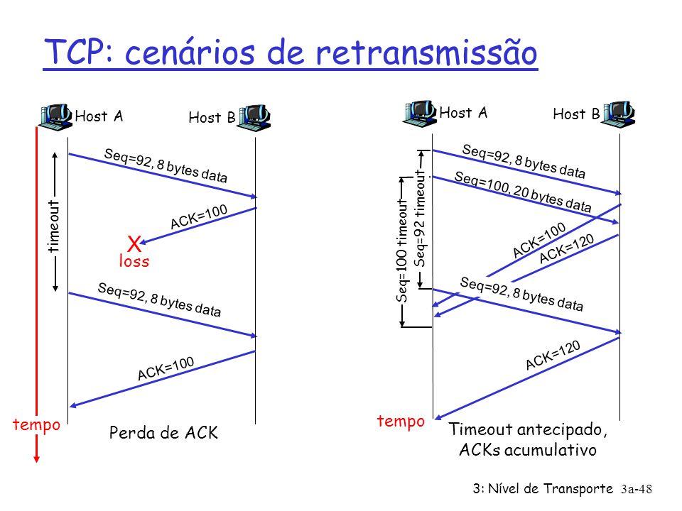 3: Nível de Transporte3a-47 TCP geração de ACKs [RFC 1122, RFC 2581] Evento Chegada ordenada de segmentos, Sem buracos, tudo o mais já ACKed Chegada o