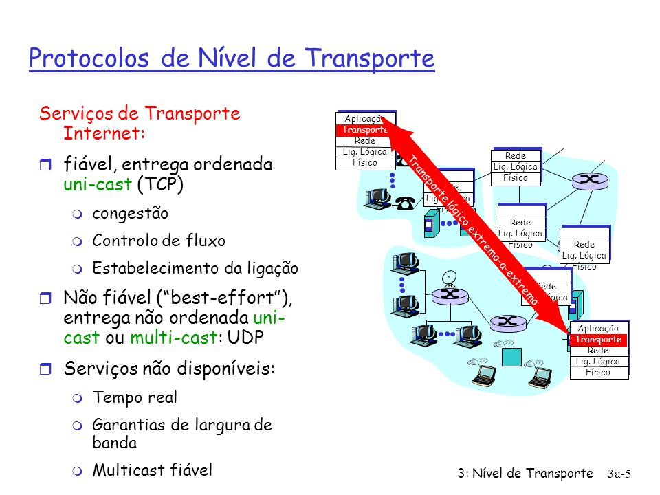 3: Nível de Transporte3a-4 Serviços de Transporte e Protocolos r Fornece comunicação lógica entre processos de aplicação a funcionar em Sistemas Termi