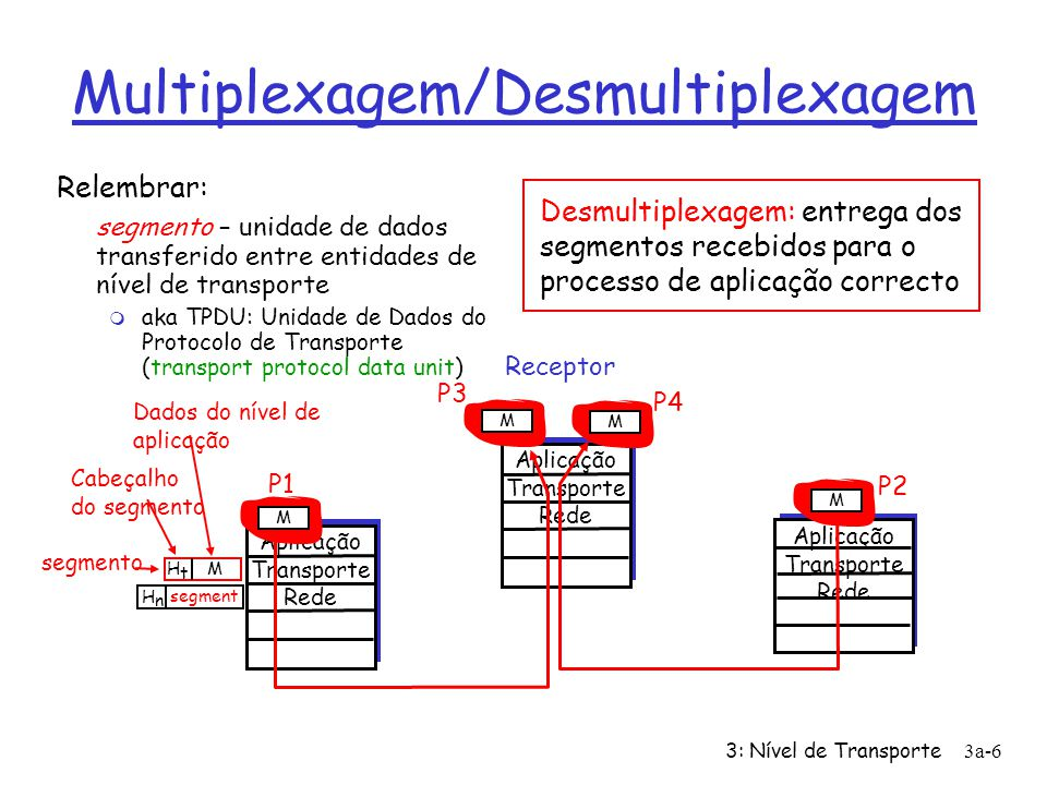 3: Nível de Transporte3a-46 TCP: transferência de dados fiável 00 sendbase = initial_sequence number 01 nextseqnum = initial_sequence number 02 03 loop (forever) { 04 switch(event) 05 event: data received from application above 06 create TCP segment with sequence number nextseqnum 07 start timer for segment nextseqnum 08 pass segment to IP 09 nextseqnum = nextseqnum + length(data) 10 event: timer timeout for segment with sequence number y 11 retransmit segment with sequence number y 12 compute new timeout interval for segment y 13 restart timer for sequence number y 14 event: ACK received, with ACK field value of y 15 if (y > sendbase) { /* cumulative ACK of all data up to y */ 16 cancel all timers for segments with sequence numbers < y 17 sendbase = y 18 } 19 else { /* a duplicate ACK for already ACKed segment */ 20 increment number of duplicate ACKs received for y 21 if (number of duplicate ACKS received for y == 3) { 22 /* TCP fast retransmit */ 23 resend segment with sequence number y 24 restart timer for segment y 25 } 26 } /* end of loop forever */ Emissor TCP simplificado