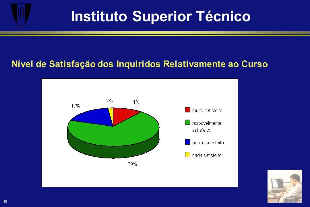 Instituto Superior Técnico 10 Nível de Satisfação dos Inquiridos Relativamente ao Curso