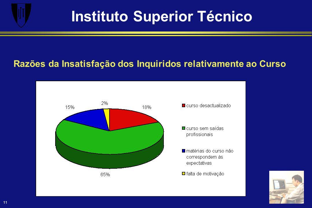Instituto Superior Técnico 11 Razões da Insatisfação dos Inquiridos relativamente ao Curso