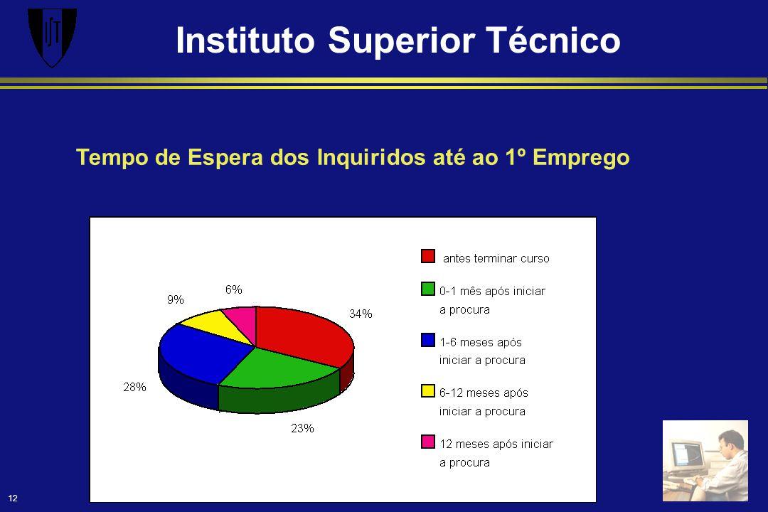 Instituto Superior Técnico 12 Tempo de Espera dos Inquiridos até ao 1º Emprego