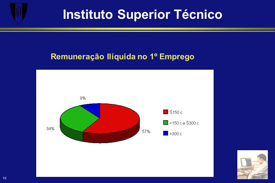 Instituto Superior Técnico 13 Remuneração Ilíquida no 1º Emprego