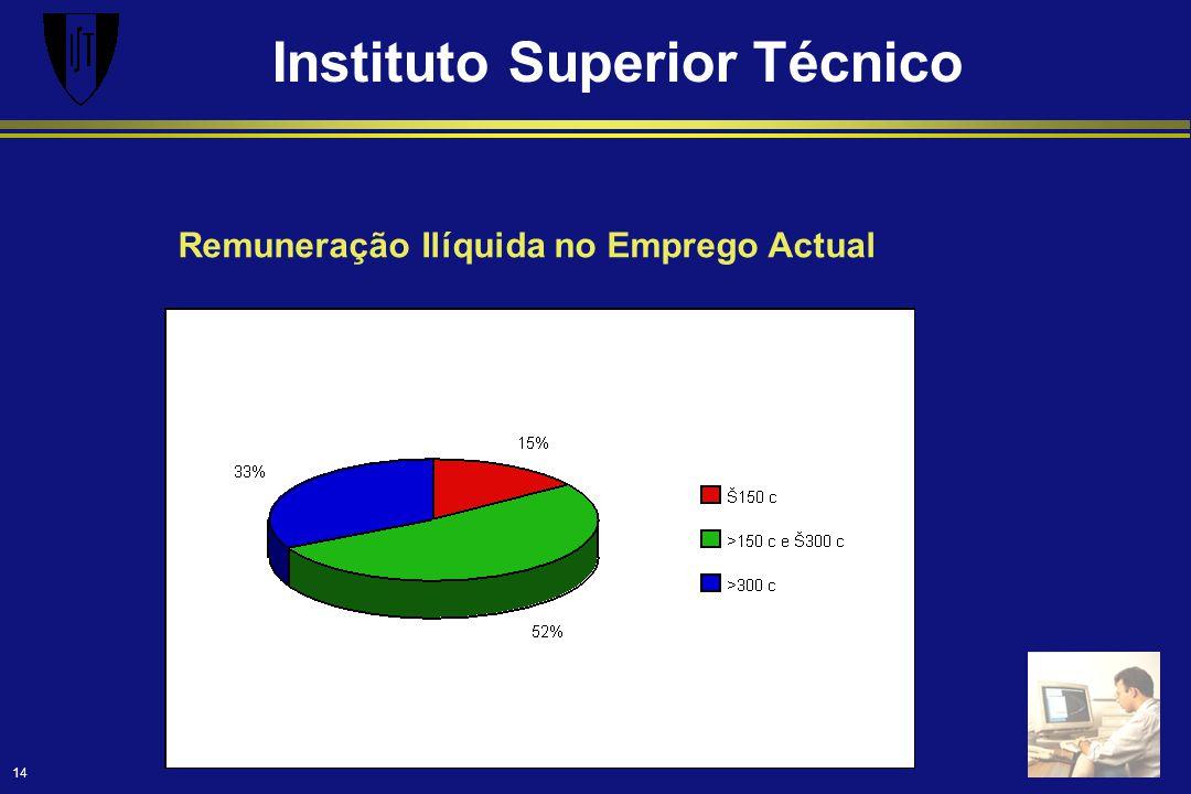 Instituto Superior Técnico 14 Remuneração Ilíquida no Emprego Actual