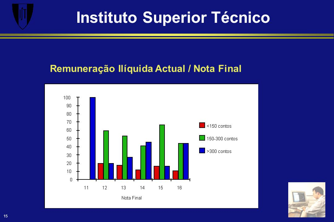 Instituto Superior Técnico 15 Remuneração Ilíquida Actual / Nota Final