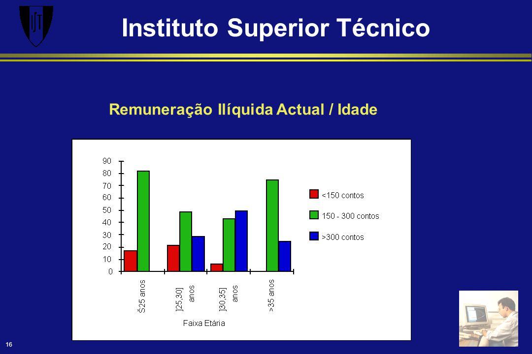 Instituto Superior Técnico 16 Remuneração Ilíquida Actual / Idade