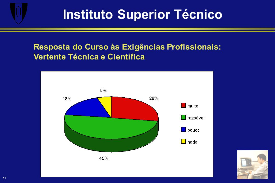 Instituto Superior Técnico 17 Resposta do Curso às Exigências Profissionais: Vertente Técnica e Científica