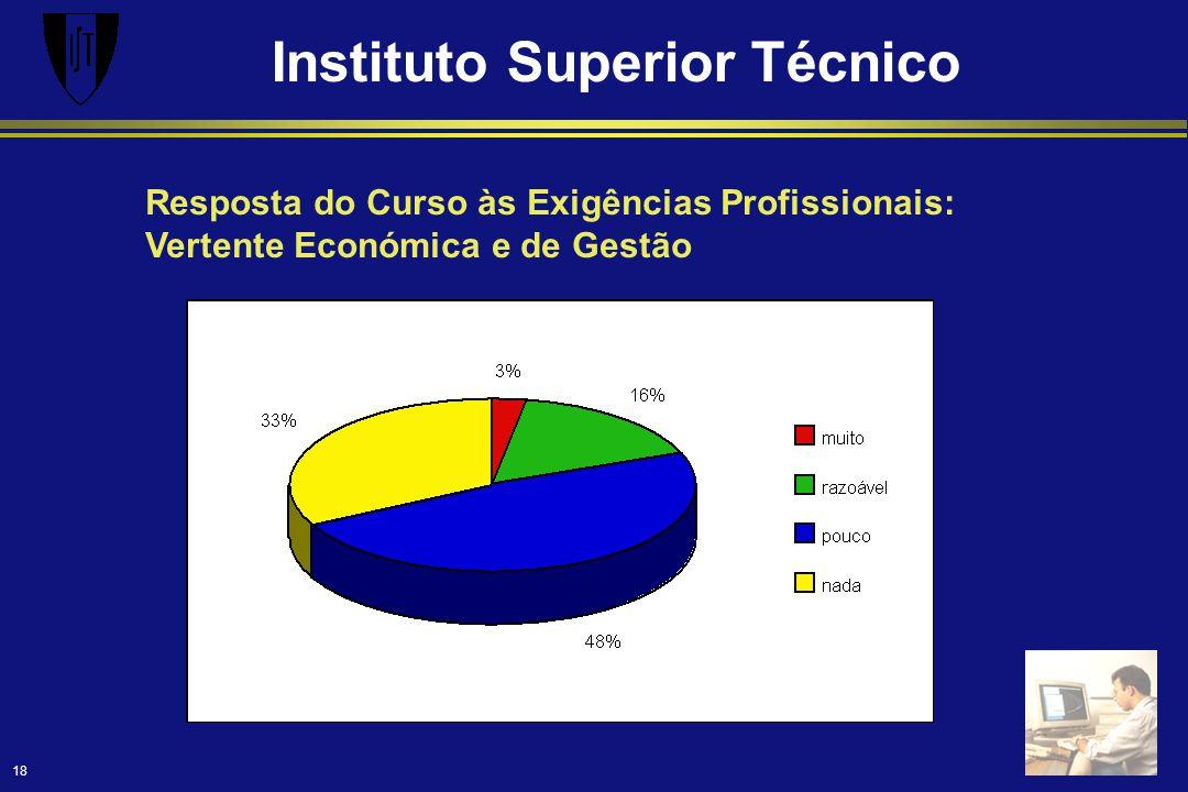 Instituto Superior Técnico 18 Resposta do Curso às Exigências Profissionais: Vertente Económica e de Gestão