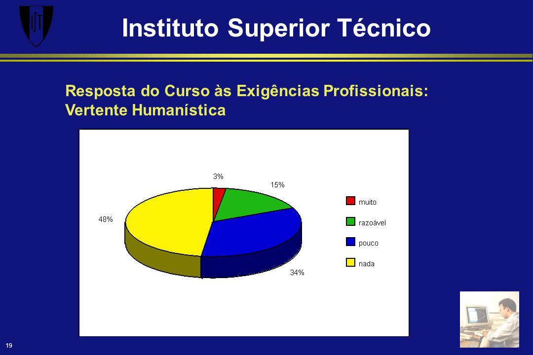 Instituto Superior Técnico 19 Resposta do Curso às Exigências Profissionais: Vertente Humanística