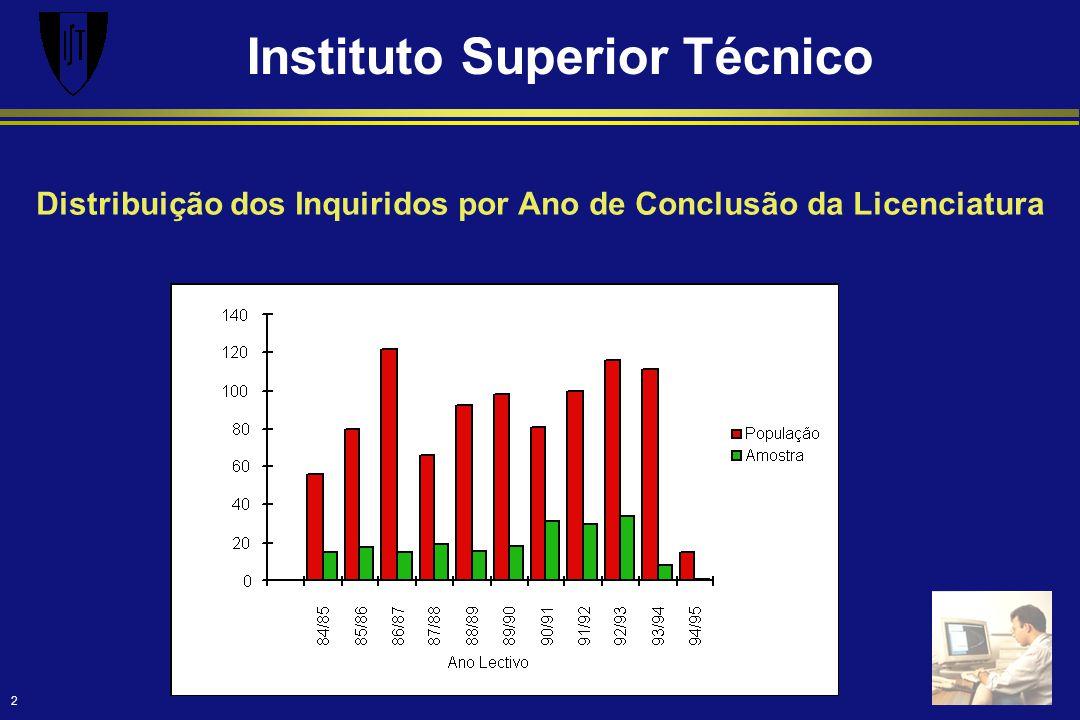 Instituto Superior Técnico 2 Distribuição dos Inquiridos por Ano de Conclusão da Licenciatura