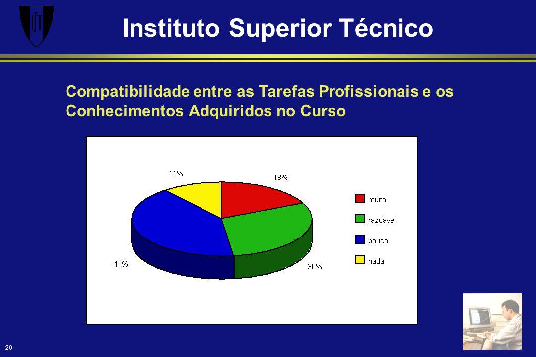Instituto Superior Técnico 20 Compatibilidade entre as Tarefas Profissionais e os Conhecimentos Adquiridos no Curso