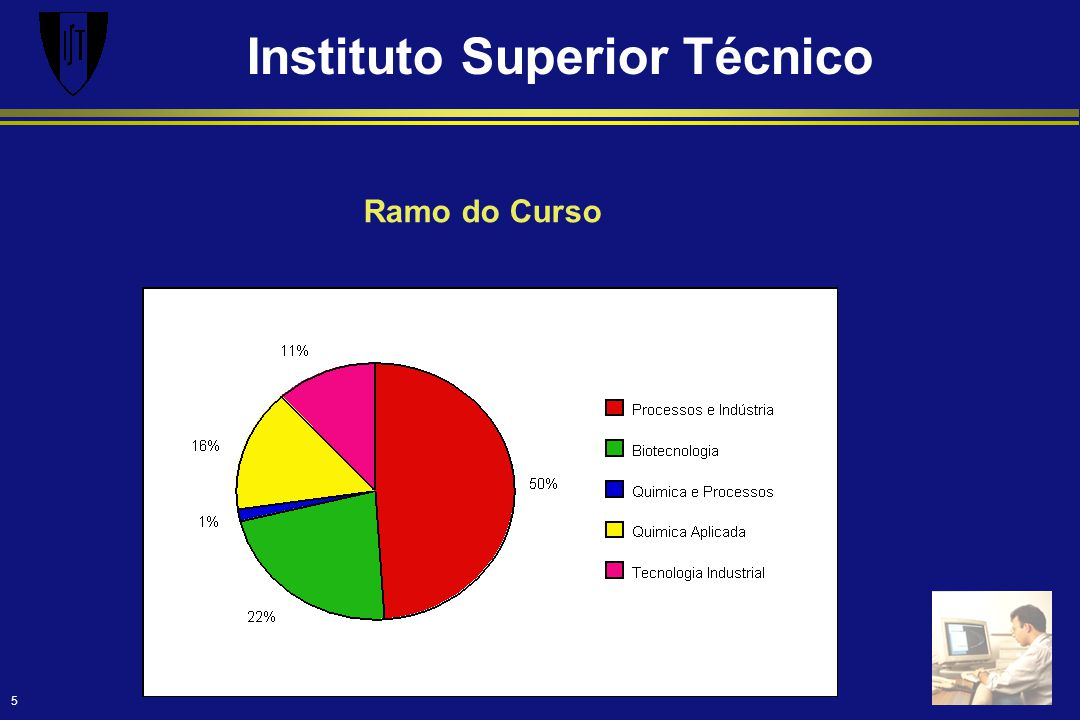 Instituto Superior Técnico 5 Ramo do Curso