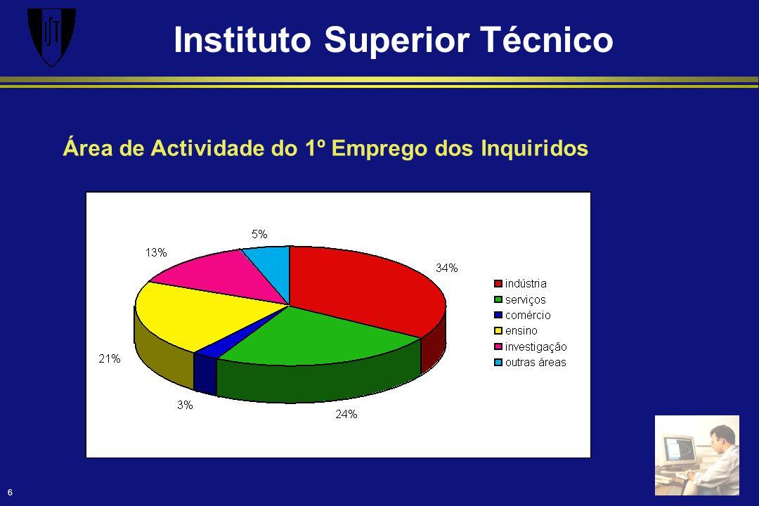 Instituto Superior Técnico 6 Área de Actividade do 1º Emprego dos Inquiridos