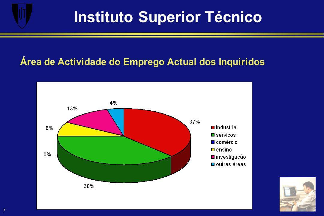 Instituto Superior Técnico 7 Área de Actividade do Emprego Actual dos Inquiridos