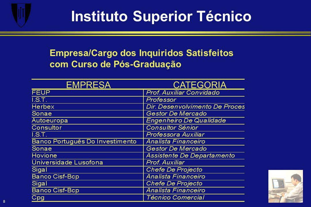 Instituto Superior Técnico 8 Empresa/Cargo dos Inquiridos Satisfeitos com Curso de Pós-Graduação EMPRESACATEGORIA
