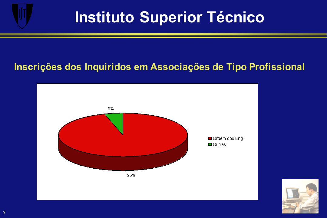 Instituto Superior Técnico 9 Inscrições dos Inquiridos em Associações de Tipo Profissional