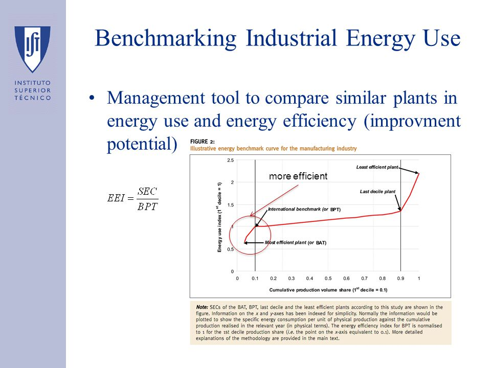 Benchmarking Industrial Energy Use Management tool to compare similar plants in energy use and energy efficiency (improvment potential) more efficient