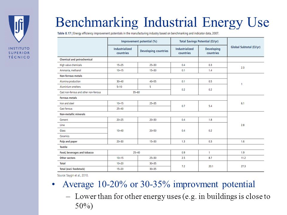 Benchmarking Industrial Energy Use Average 10-20% or 30-35% improvment potential –Lower than for other energy uses (e.g.