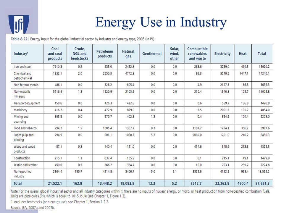 SGCIE (DL 71/2008) – Sistema de Gestão dos Consumos Intensivos de Energia (Energy Management System for Intensive Energy Consumers) –It promotes energy efficiency for big primary energy consumers –It promotes clean primary energy fuels mix SGCIE