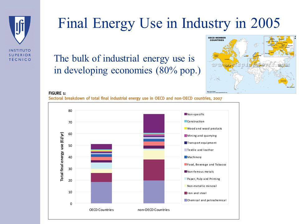 Final Energy Use in Industry in 2005 The bulk of industrial energy use is in developing economies (80% pop.)