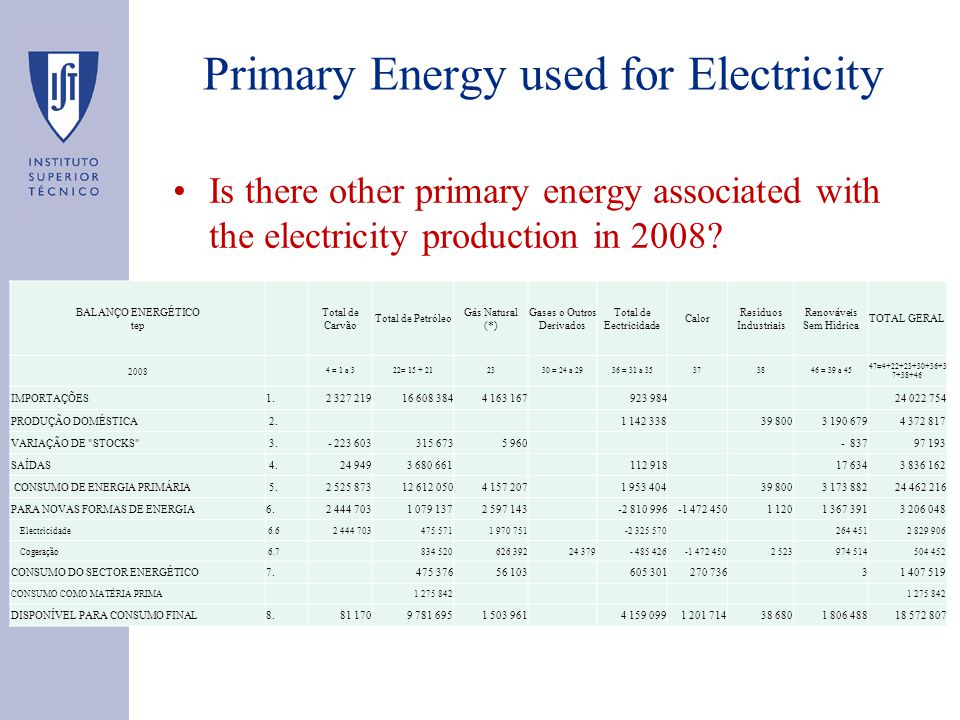 Primary Energy used for Electricity Is there other primary energy associated with the electricity production in 2008.