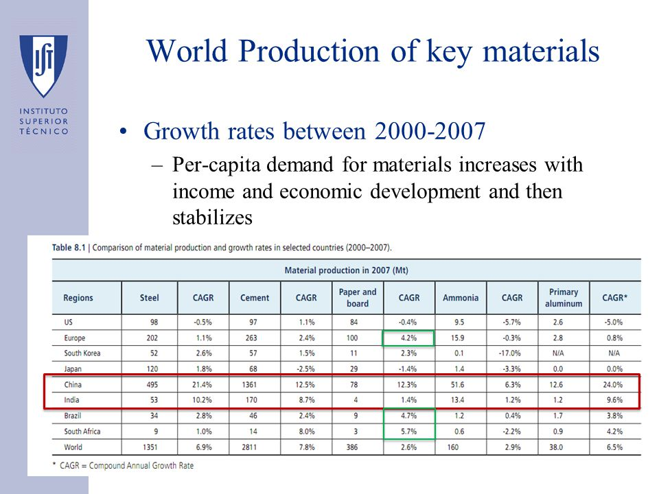 World Production of key materials Growth rates between 2000-2007 –Per-capita demand for materials increases with income and economic development and then stabilizes