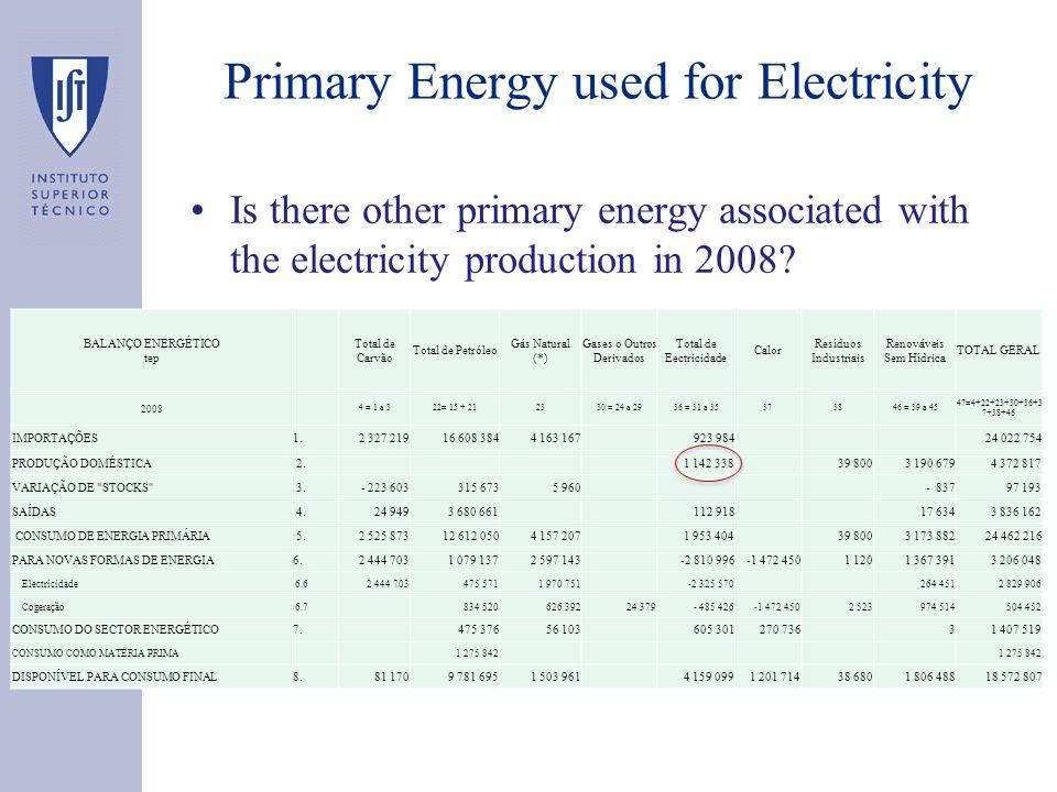 BALANÇO ENERGÉTICO tep Total de Carvão Total de Petróleo Gás Natural (*) Gases o Outros Derivados Total de Eectricidade Calor Resíduos Industriais Ren