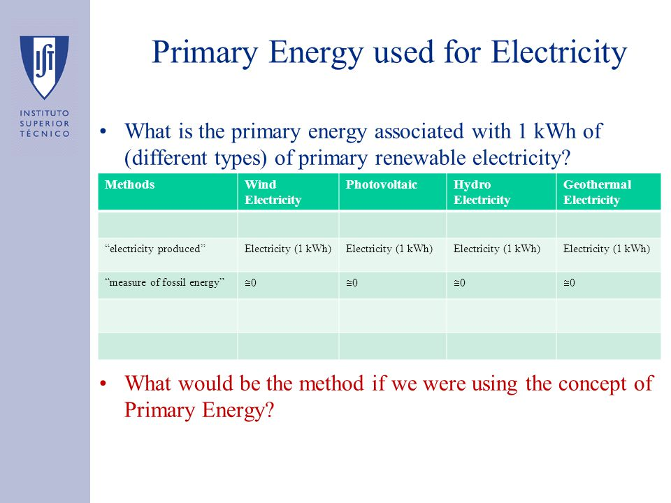 Primary Energy used for Electricity What is the primary energy associated with 1 kWh of (different types) of primary renewable electricity.