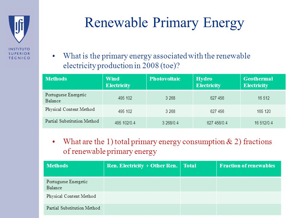 Renewable Primary Energy What is the primary energy associated with the renewable electricity production in 2008 (toe).