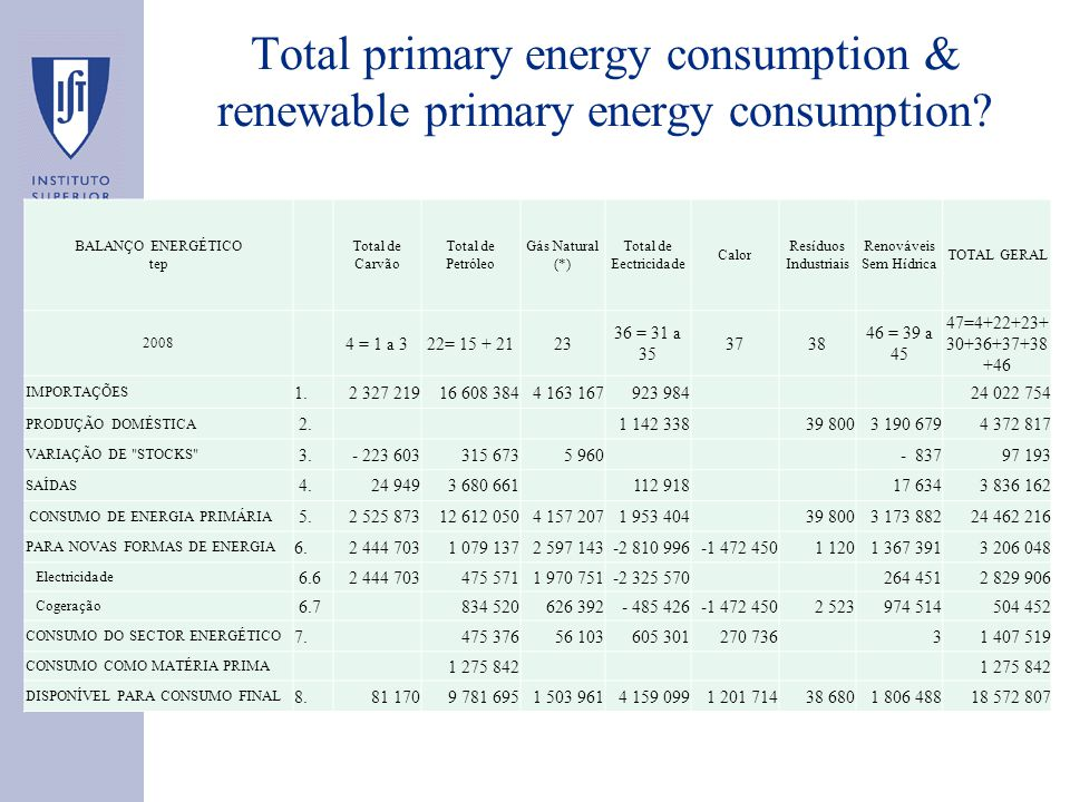 Total primary energy consumption & renewable primary energy consumption.