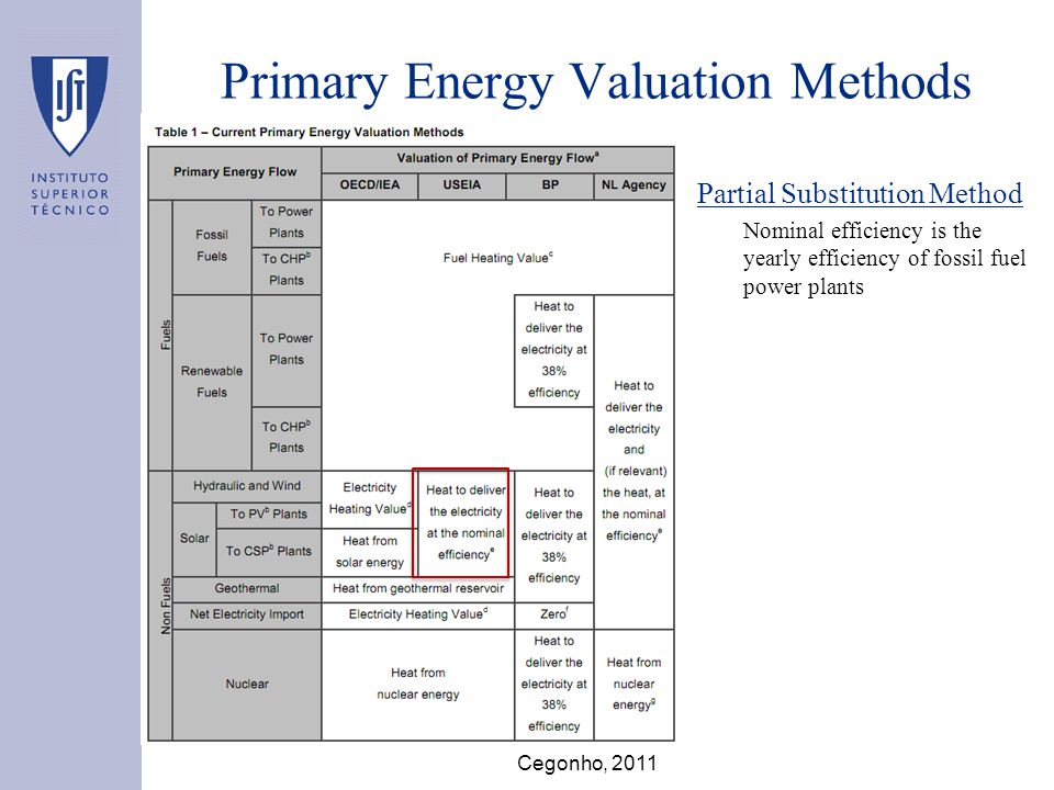 Primary Energy Valuation Methods BP Substitution Method Nominal efficiency is 38 % (typical of a fossil fuel power plant) Cegonho, 2011
