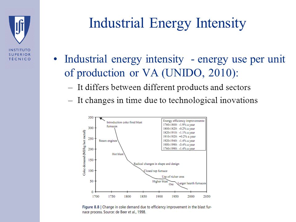 Industrial Energy Intensity Industrial energy intensity - energy use per unit of production or VA (UNIDO, 2010): –It differs between different products and sectors –It changes in time due to technological inovations