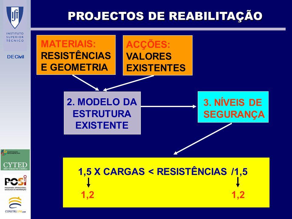 DECivil PROJECTOS DE REABILITAÇÃO 1. INSPECÇÃO A)PESOS DA ESTRUTURA B)PESO DE REVESTIMENTO C) SOBRECARGAS EFECTIVAS DE UTILIZAÇÃO ACÇÕES: VALORES EXIS