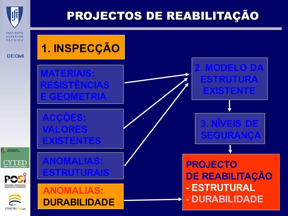 DECivil 2 REABILITAÇÃO COM DURABILIDADE JORNADAS IBERICO-AMERICANAS