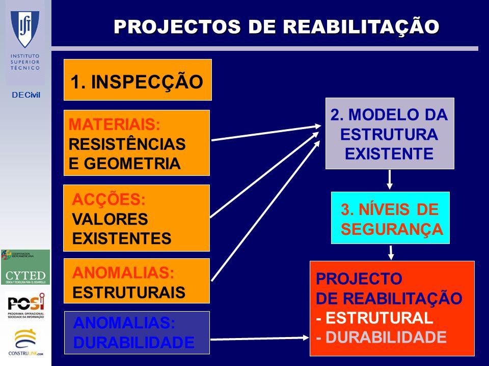 DECivil PROJECTOS DE REABILITAÇÃO ANÁLISE DA ESTRUTURA A REABILITAR METODOLOGIA: INSPECÇÃO MODELO DA ESTRUTURA NÍVEIS DE SEGURANÇA PROJECTO DE REABILI