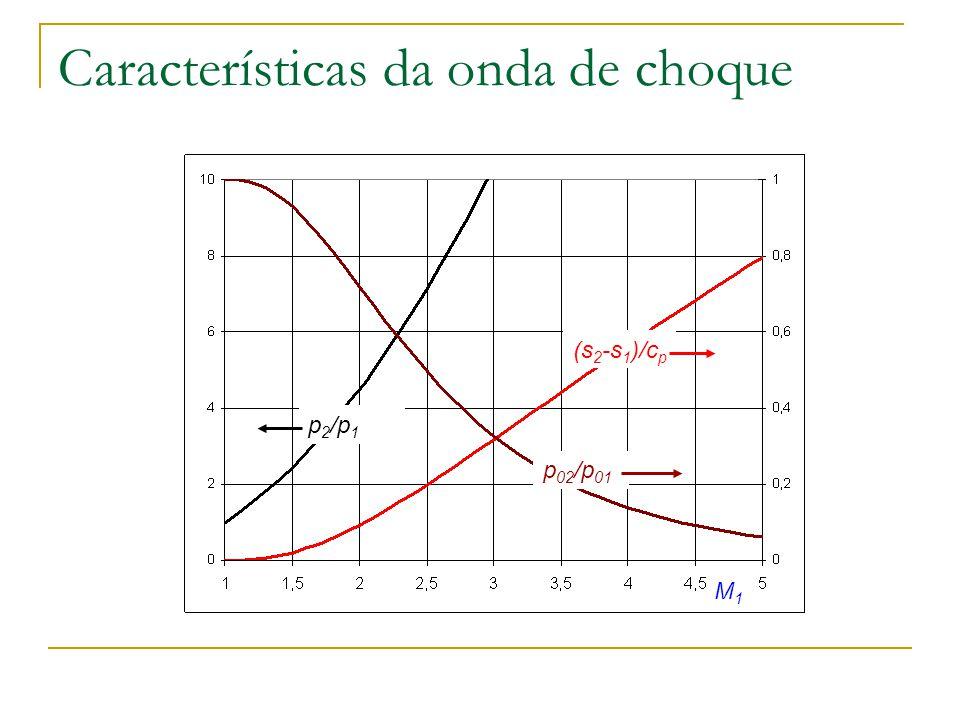 Características da onda de choque M1M1 (s 2 -s 1 )/c p p 02 /p 01 p 2 /p 1