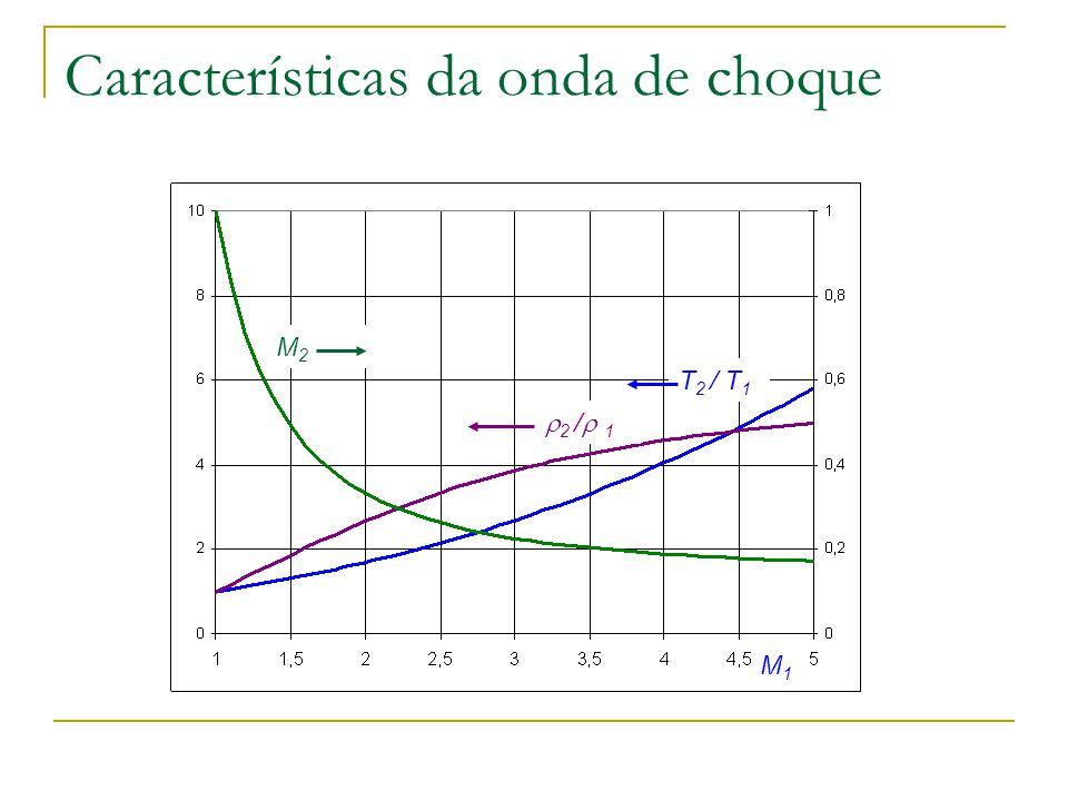 Características da onda de choque M1M1 2 / 1 T 2 / T 1 M2M2