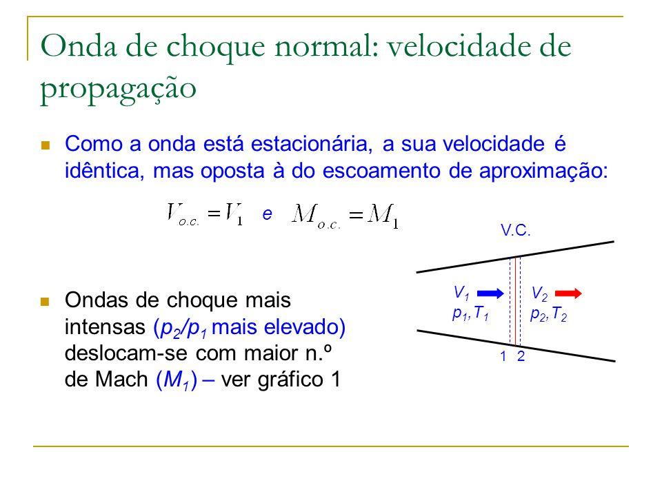 Onda de choque normal: velocidade de propagação Como a onda está estacionária, a sua velocidade é idêntica, mas oposta à do escoamento de aproximação: