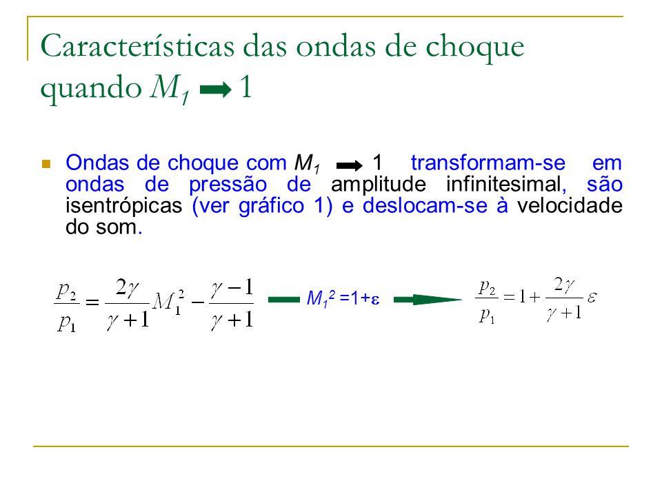 Características das ondas de choque quando M 1 1 Ondas de choque com M 1 1 transformam-se em ondas de pressão de amplitude infinitesimal, são isentróp