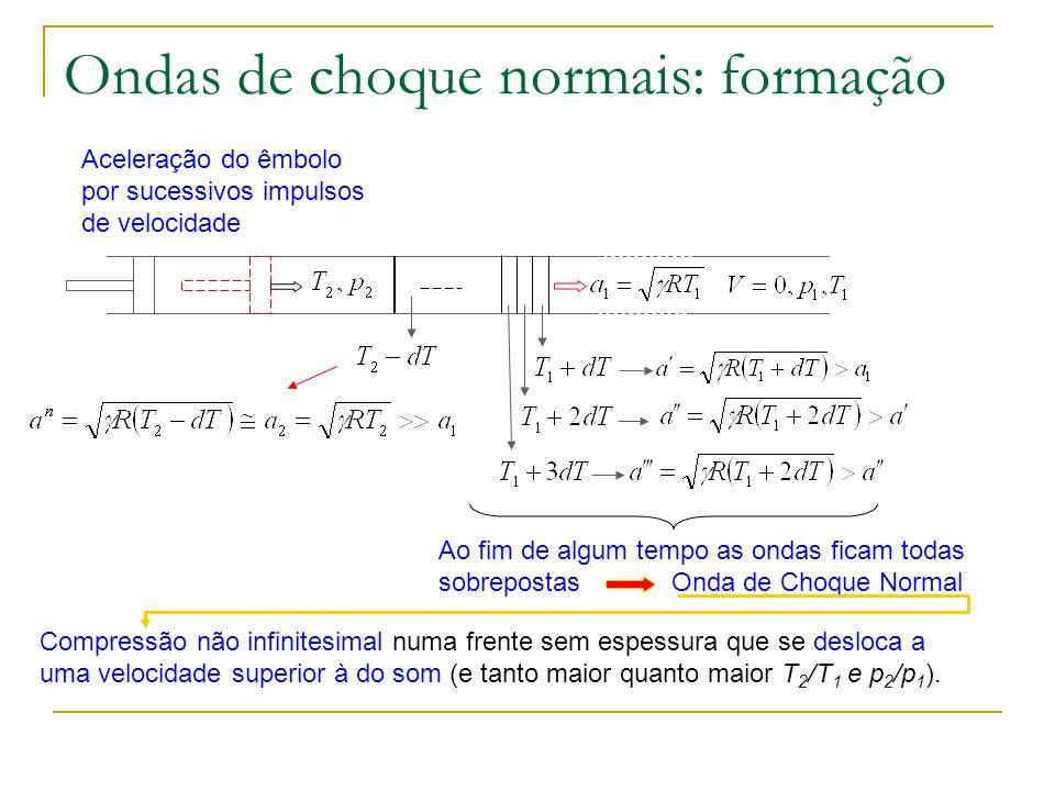 Onda de choque normal: velocidade de propagação Como a onda está estacionária, a sua velocidade é idêntica, mas oposta à do escoamento de aproximação: 1 2 V.C.