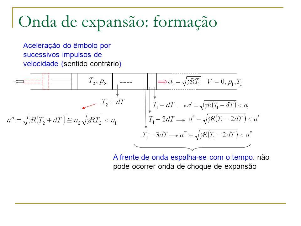 Onda de expansão: formação Aceleração do êmbolo por sucessivos impulsos de velocidade (sentido contrário) A frente de onda espalha-se com o tempo: não