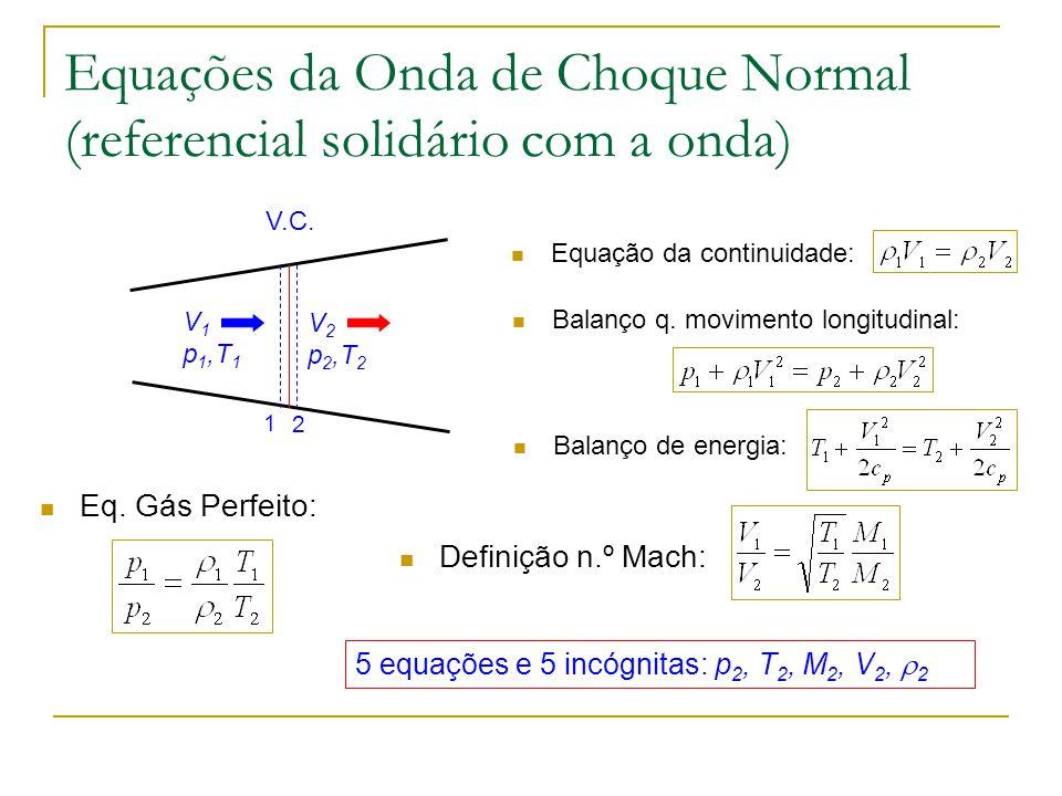 Equações da Onda de Choque Normal (referencial solidário com a onda) Equação da continuidade: V 1 p 1,T 1 V 2 p 2,T 2 1 2 V.C. Balanço q. movimento lo