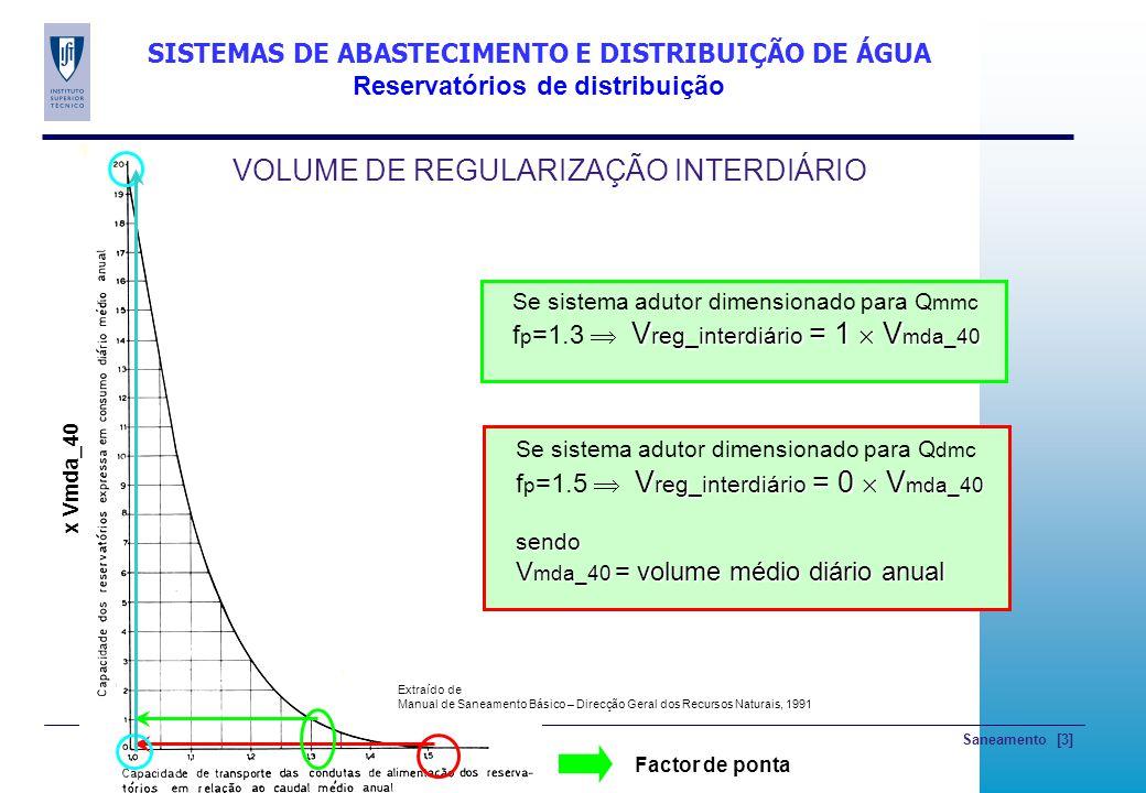 Saneamento [4] VOLUME DE REGULARIZAÇÃO INTERHORÁRIO Nível no Reservatório 0 6h 24h 18h 12h Curva de Volumes acumulados V acum 0 6 12 18 24h Adução Gravítica 3 Q m 12 Q m Distribuição 24 Q m |V A | |V B | Curva de Consumos Q 0 6 18 24h 0.5 Q m 1.5 Q m 0.5 Q m QmQm Exemplo - Adução Gravítica 18 Q m V A / V B =máxima diferença positiva/negativa entre Vacum adução e distribuição V reg_interhorário = |V A |+|V B | Qm=Q dmc ou Q mmc (m3/h) SISTEMAS DE ABASTECIMENTO E DISTRIBUIÇÃO DE ÁGUA Reservatórios de distribuição